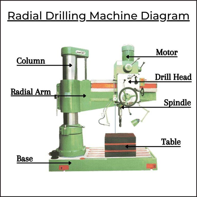 Radial Drilling Machine Diagram