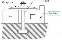 Step Block